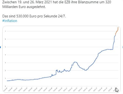 Chart: Geldmengen Ausweitung